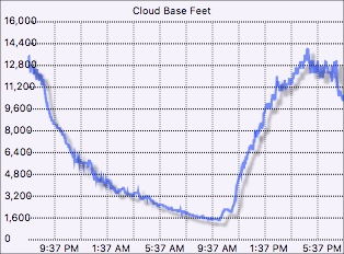 Cloud base graph